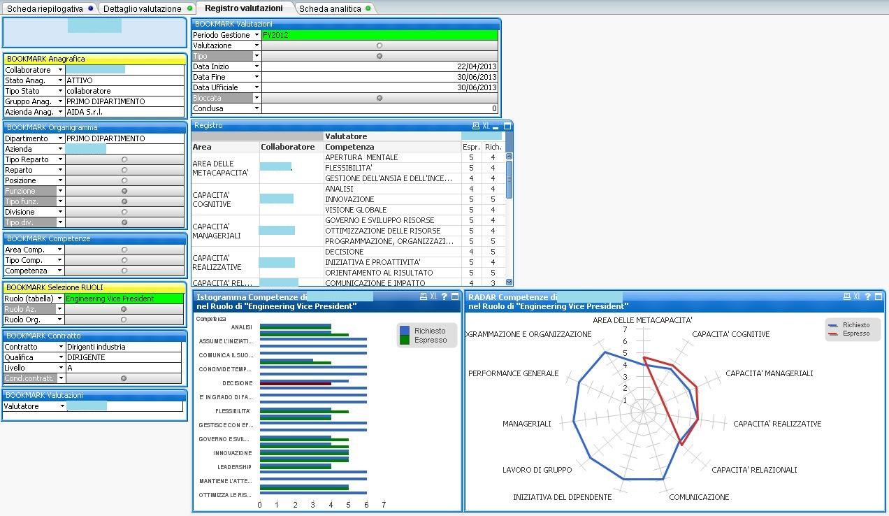 analisi delle valutazioni del personale